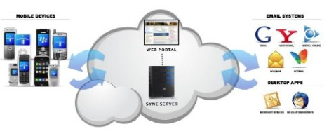 cloud sync overview
