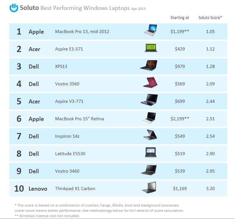 Top 10 best performing windows laptop technology news