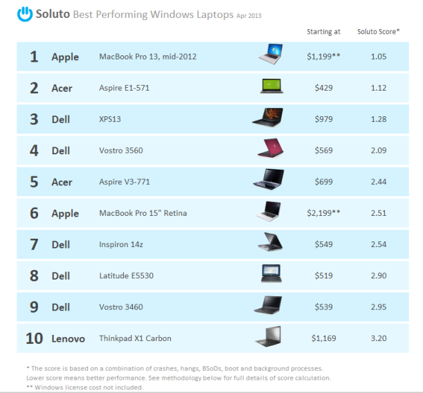 top 10 windows laptop