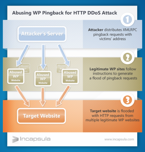 wp-http-ddos-by-abusing-pingback